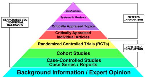 evidence-hierarchy-pyramid